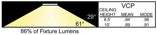 P5Lumens